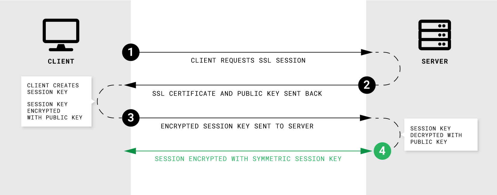 stackpath-ssl-handshake-process-2x.png